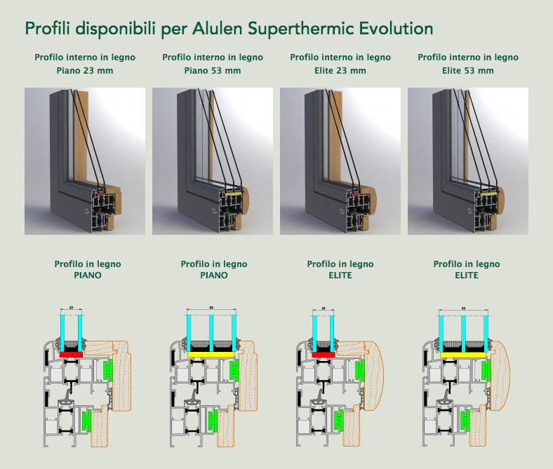 Profili Alulen Superthermic